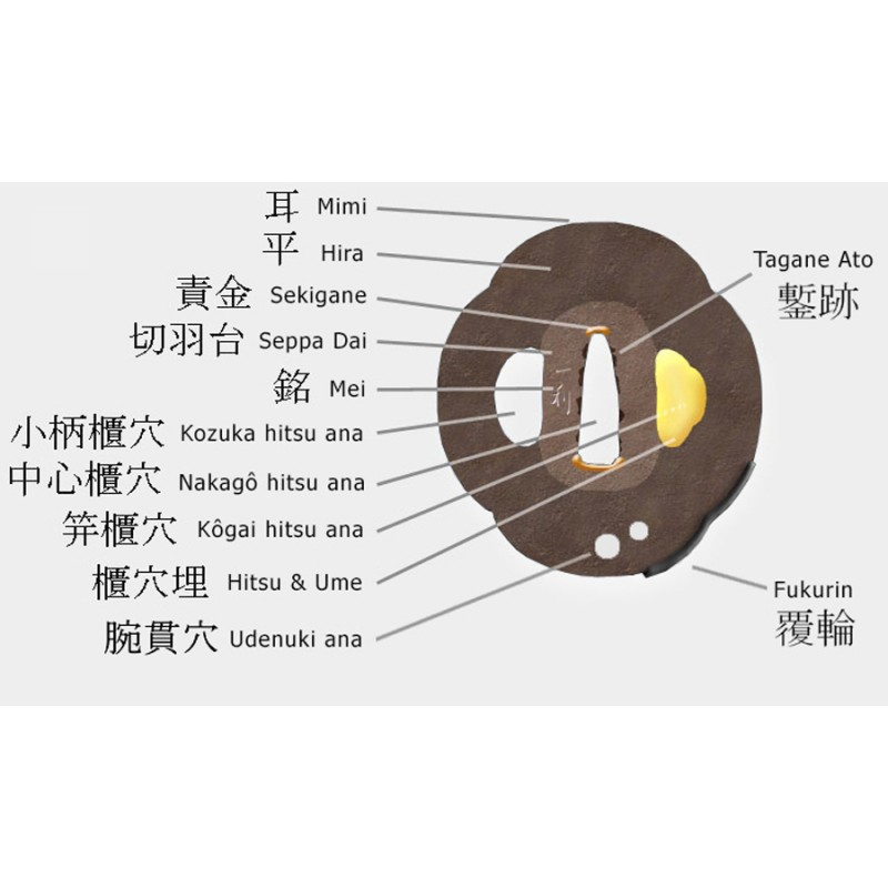 The different tsuba parts