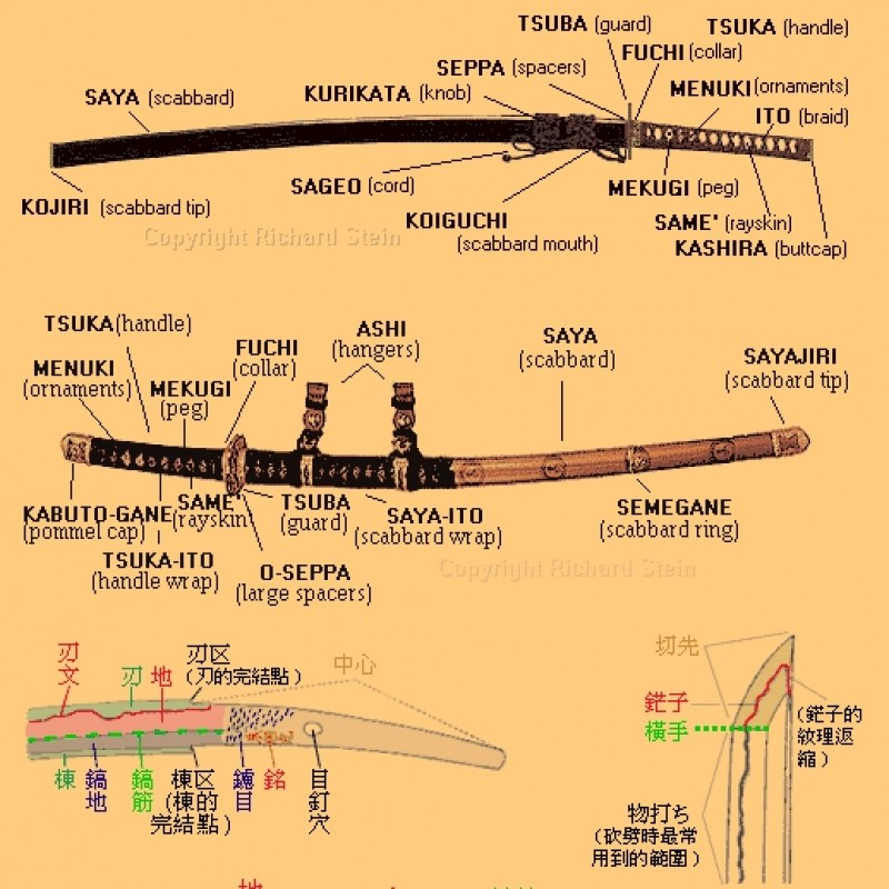 Japanese Sword Terminology
